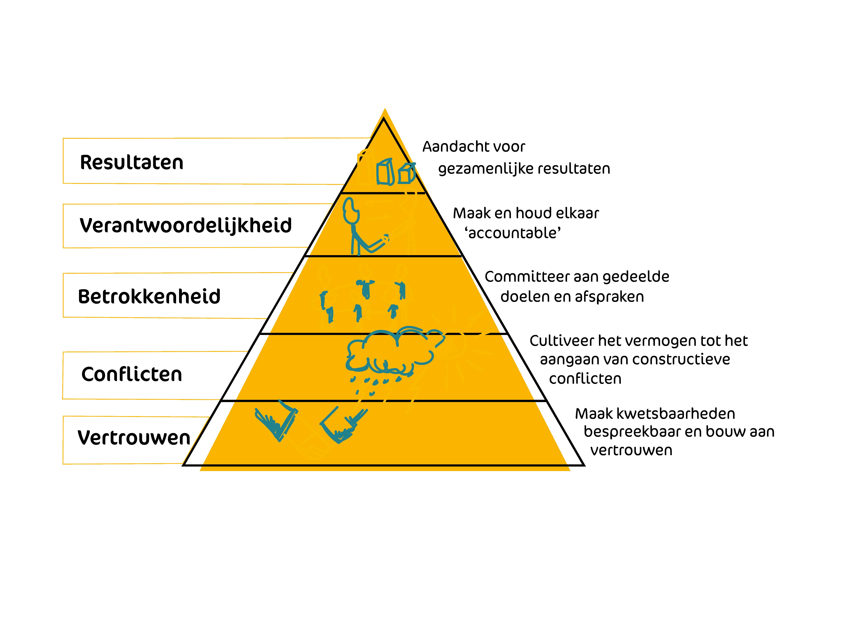 Piramide van Lencioni
