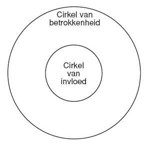 persoonlijk leiderschap cirkel van invloed